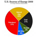 US Sources of Energy 2009