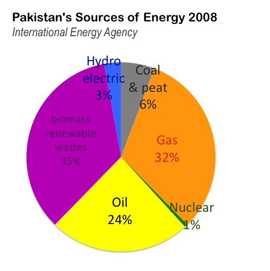 The Global Energy Mix | BURN An Energy Journal