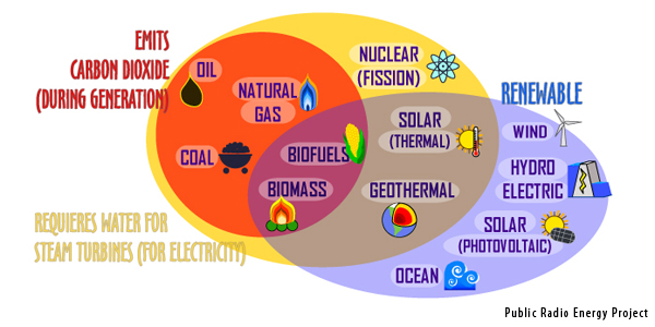 Energy sources and the environment