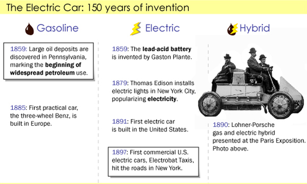 Electric Vehicles Timeline