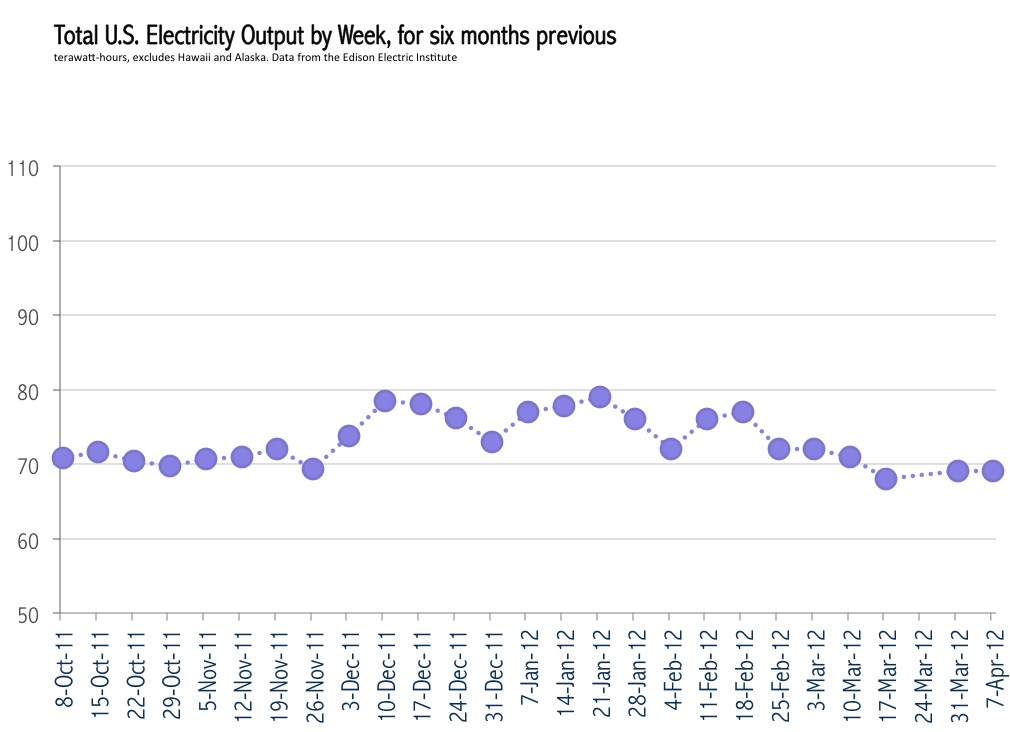 Total U.S. Electric Output by Week