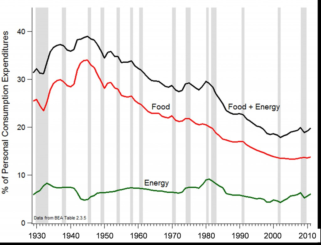 Carey King - Food_Energy chart