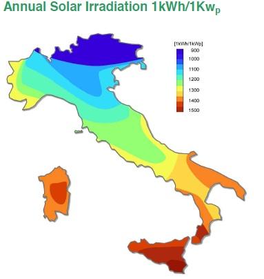 Solar irridation