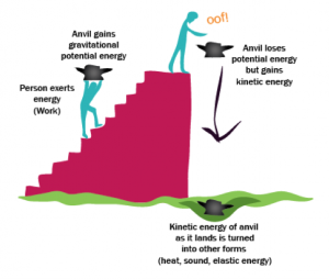 potential_energy
